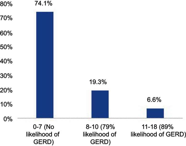 Gastro-oesophageal reflux disease symptoms and associated risk factors among medical students, Saudi Arabia.